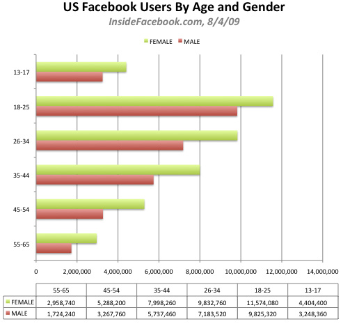 Facebook Usage